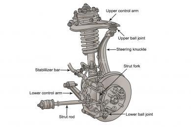 Các bước kiểm tra và phát hiện lỗi hệ thống treo trên xe ô tô